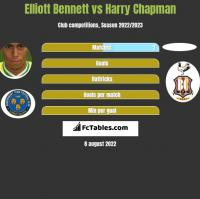 Elliott Bennett vs Harry Chapman h2h player stats
