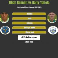Elliott Bennett vs Harry Toffolo h2h player stats