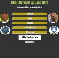 Elliott Bennett vs Jack Hunt h2h player stats