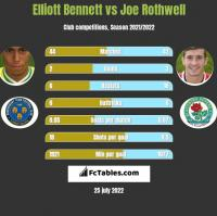 Elliott Bennett vs Joe Rothwell h2h player stats