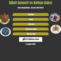 Elliott Bennett vs Nathan Baker h2h player stats