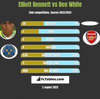 Elliott Bennett vs Ben White h2h player stats