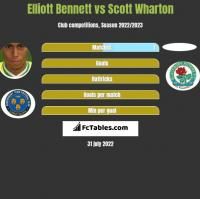 Elliott Bennett vs Scott Wharton h2h player stats
