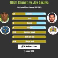 Elliott Bennett vs Jay Dasilva h2h player stats