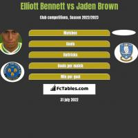 Elliott Bennett vs Jaden Brown h2h player stats