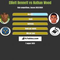 Elliott Bennett vs Nathan Wood h2h player stats