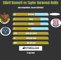 Elliott Bennett vs Taylor Harwood-Bellis h2h player stats