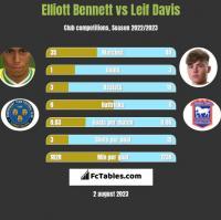 Elliott Bennett vs Leif Davis h2h player stats