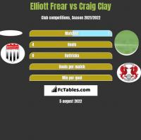 Elliott Frear vs Craig Clay h2h player stats