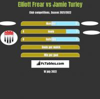 Elliott Frear vs Jamie Turley h2h player stats