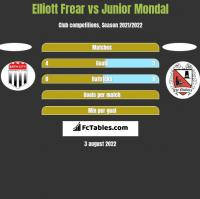 Elliott Frear vs Junior Mondal h2h player stats