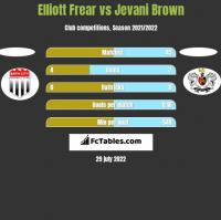 Elliott Frear vs Jevani Brown h2h player stats