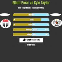 Elliott Frear vs Kyle Taylor h2h player stats