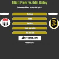 Elliott Frear vs Odin Bailey h2h player stats