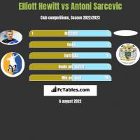 Elliott Hewitt vs Antoni Sarcevic h2h player stats
