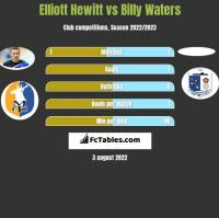 Elliott Hewitt vs Billy Waters h2h player stats