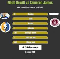 Elliott Hewitt vs Cameron James h2h player stats