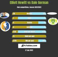Elliott Hewitt vs Dale Gorman h2h player stats