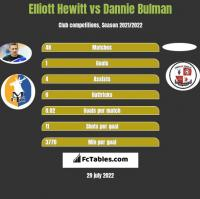 Elliott Hewitt vs Dannie Bulman h2h player stats