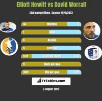 Elliott Hewitt vs David Worrall h2h player stats