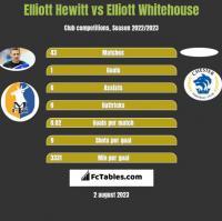 Elliott Hewitt vs Elliott Whitehouse h2h player stats
