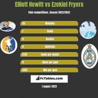 Elliott Hewitt vs Ezekiel Fryers h2h player stats