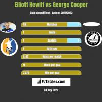 Elliott Hewitt vs George Cooper h2h player stats
