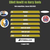 Elliott Hewitt vs Harry Davis h2h player stats