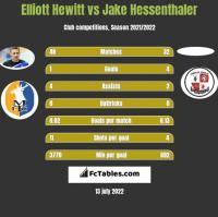 Elliott Hewitt vs Jake Hessenthaler h2h player stats