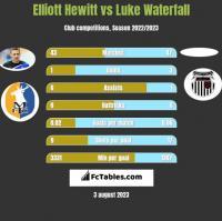 Elliott Hewitt vs Luke Waterfall h2h player stats