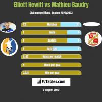Elliott Hewitt vs Mathieu Baudry h2h player stats