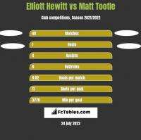 Elliott Hewitt vs Matt Tootle h2h player stats