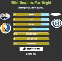 Elliott Hewitt vs Max Wright h2h player stats