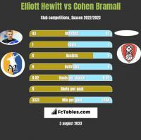 Elliott Hewitt vs Cohen Bramall h2h player stats