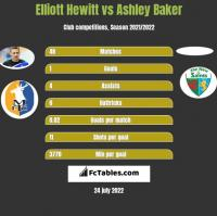 Elliott Hewitt vs Ashley Baker h2h player stats