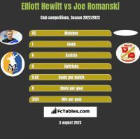 Elliott Hewitt vs Joe Romanski h2h player stats