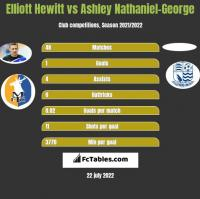 Elliott Hewitt vs Ashley Nathaniel-George h2h player stats