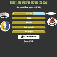 Elliott Hewitt vs David Sesay h2h player stats