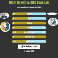 Elliott Hewitt vs Ollie Kensdale h2h player stats