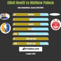 Elliott Hewitt vs Matthew Pollock h2h player stats