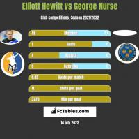 Elliott Hewitt vs George Nurse h2h player stats