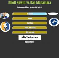 Elliott Hewitt vs Dan Mcnamara h2h player stats