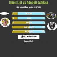 Elliott List vs Adedeji Oshilaja h2h player stats