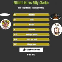 Elliott List vs Billy Clarke h2h player stats