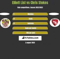 Elliott List vs Chris Stokes h2h player stats