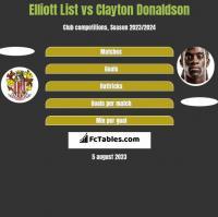 Elliott List vs Clayton Donaldson h2h player stats