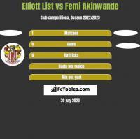 Elliott List vs Femi Akinwande h2h player stats