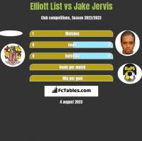 Elliott List vs Jake Jervis h2h player stats