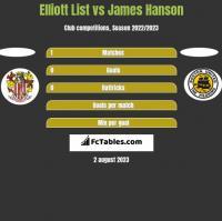 Elliott List vs James Hanson h2h player stats