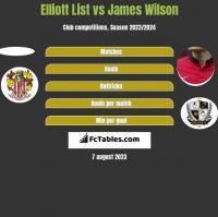 Elliott List vs James Wilson h2h player stats